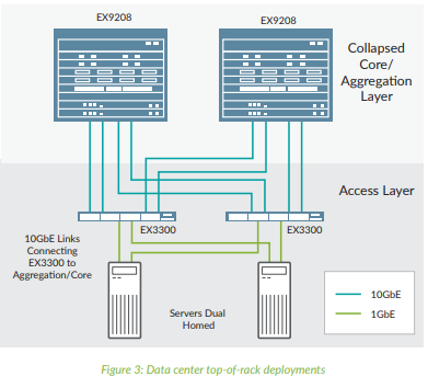 EX3300 Data center top-of-rack deployments