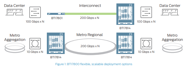 BTI7800 flexible, scalable deployment options