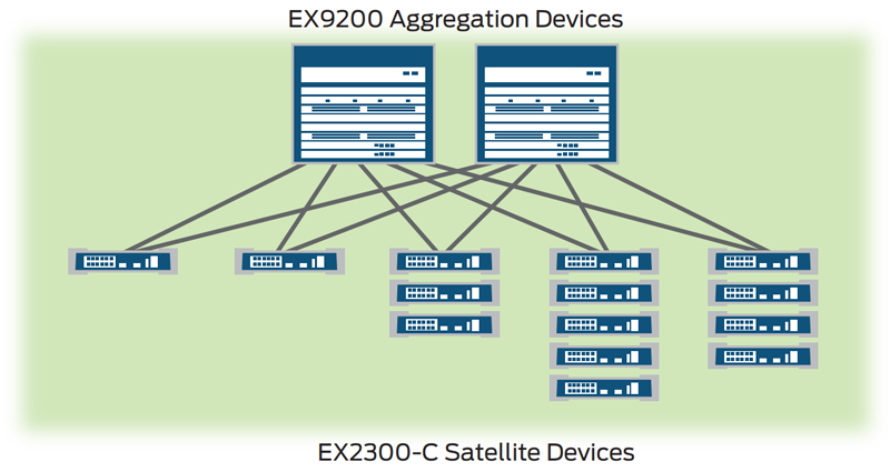 Junos Fusion Enterprise deployment using EX2300-C switches as satellite devices
