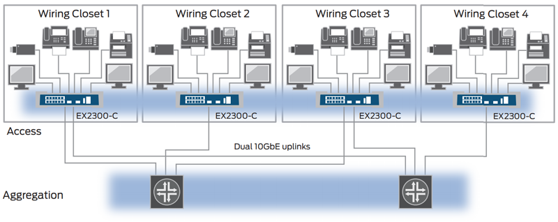 When deployed in a Virtual Chassis configuration, up to four EX2300-C switches can operate as a single, logical device.
