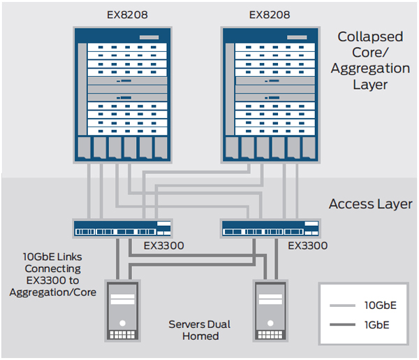 Data center top-of-rack deployments