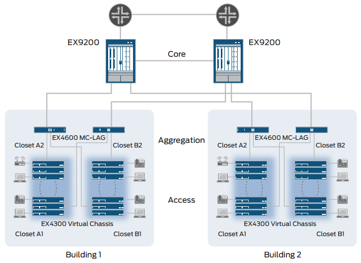 Figure 1: EX4600 as an enterprise distribution switch with MC-LAG