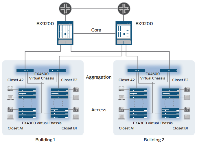 Figure 2: EX4600 as an enterprise distribution switch in a Virtual Chassis configuration