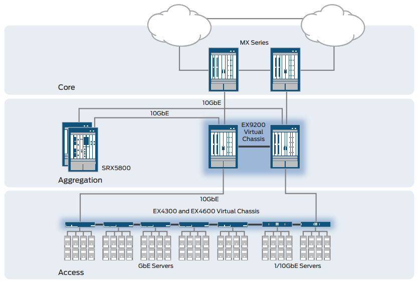 Figure 4: EX4600 provides 10GbE server access in the data center.
