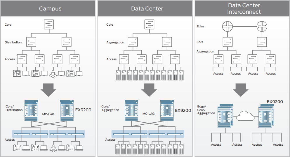 Figure 2: EX9250 collapses layers in campus, data center, and combined campus and data center environments.