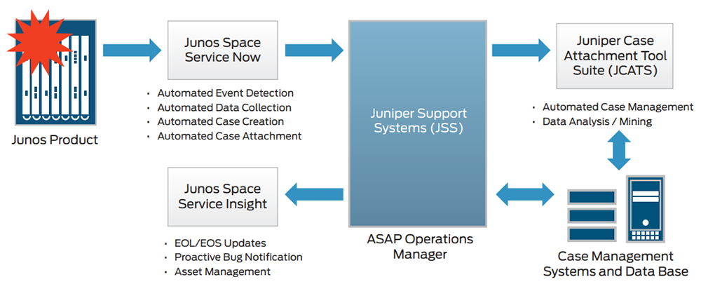 Figure 1: Juniper ASAP Architecture