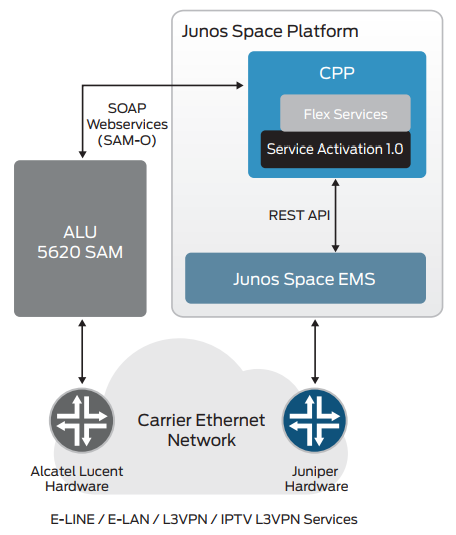 Figure 3. CPP integration with Alcatel-Lucent 5620 SAM