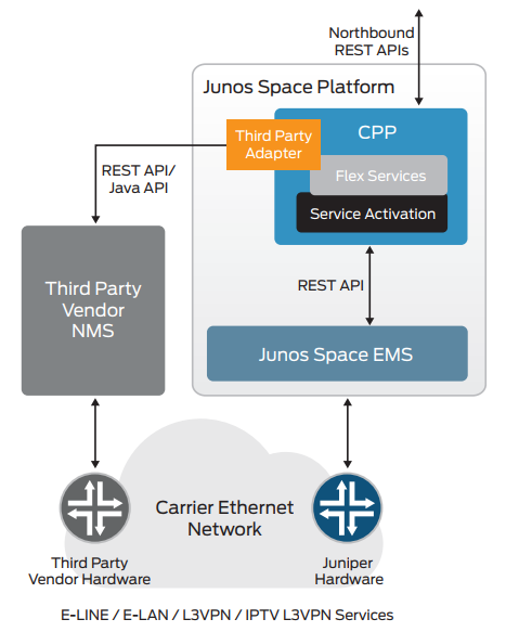 Figure 1. Junos Space Cross Provisioning Platform overview