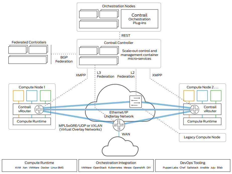 Figure 1. Juniper Networks Contrail Networking