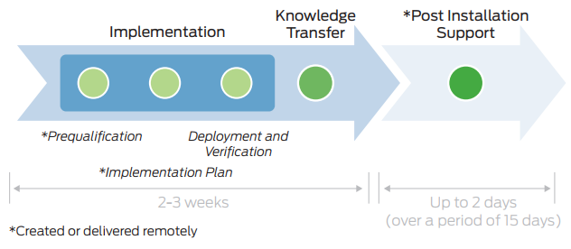 Figure 1. JumpStart delivery process
