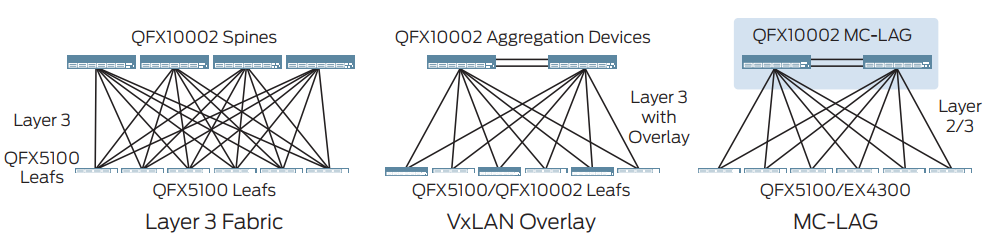 Figure 2: QFX10000 switches can be deployed in Layer 3 fabric, VxLAN overlay, or MC-LAG configurations.