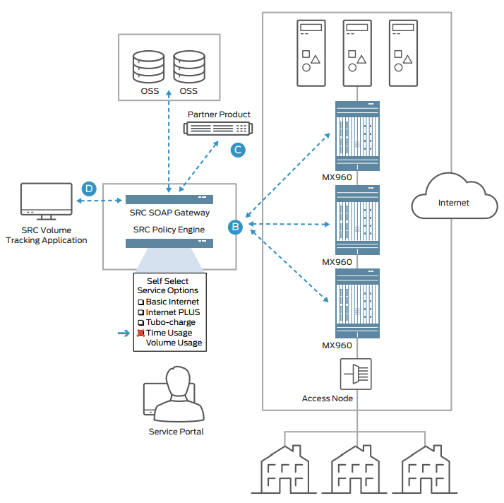 Tiered Access Services and Subscriber Self-Provisioning